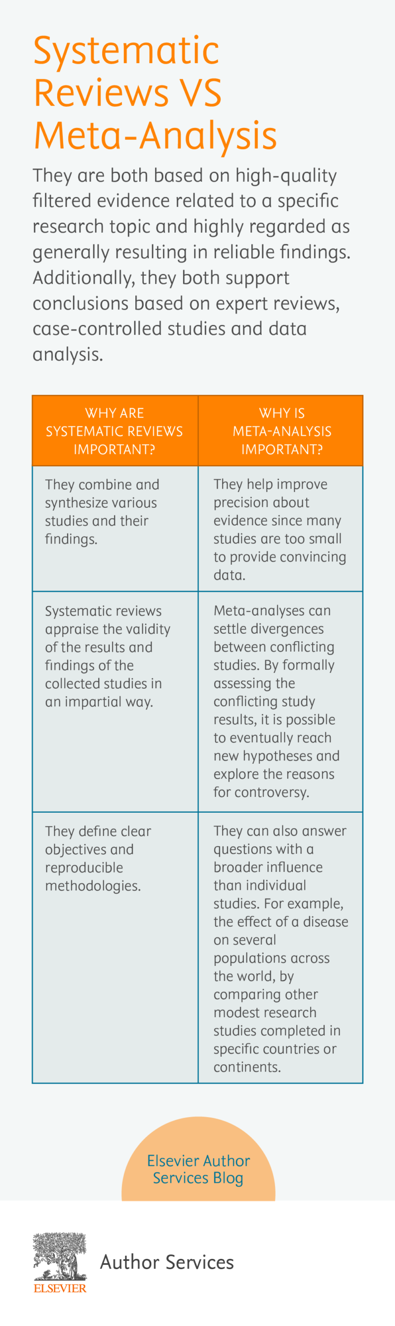 Systematic Reviews VS Meta-Analysis