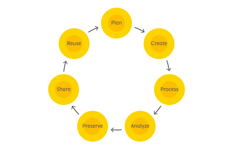 research_data_lifecycle_management