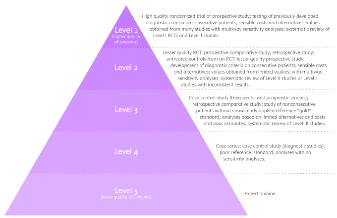 Levels of evidence in research hierarchy